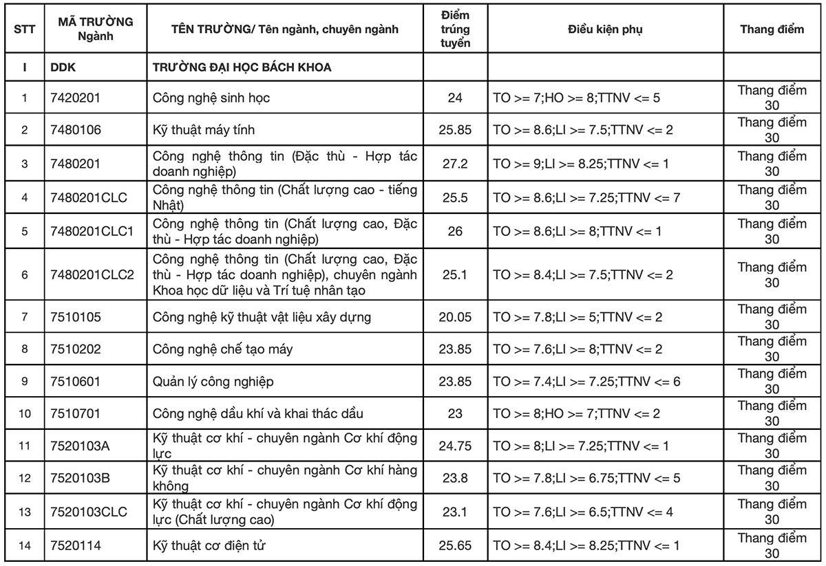 Điểm chuẩn 9 trường, khoa thuộc Đại học Đà Nẵng