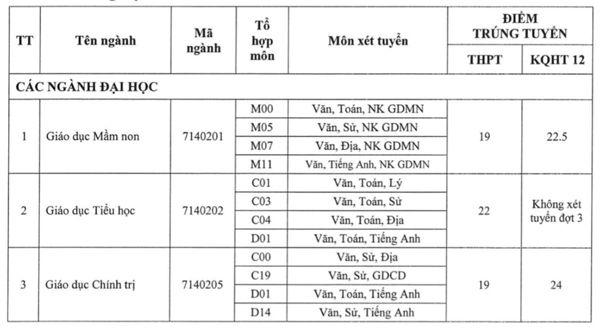 Điểm chuẩn Đại học Kiên Giang, Tiền Giang, Đồng Tháp - 2