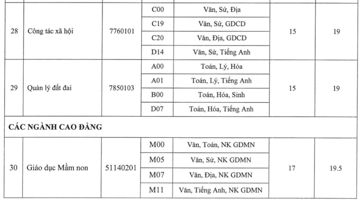 Điểm chuẩn Đại học Kiên Giang, Tiền Giang, Đồng Tháp - 8