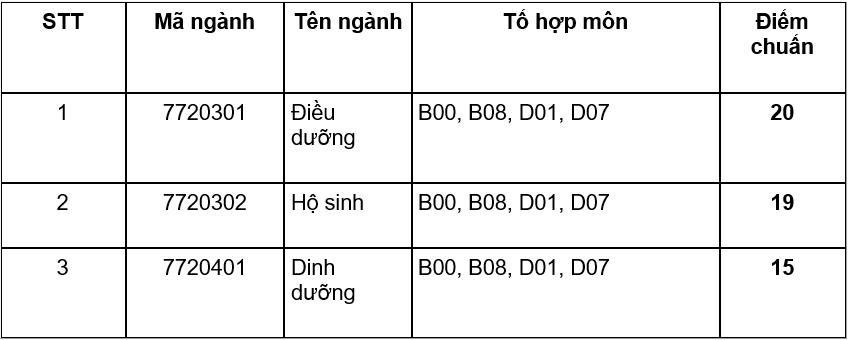Điểm chuẩn Đại học Y Dược Thái Bình, Điều dưỡng Nam Định - 1