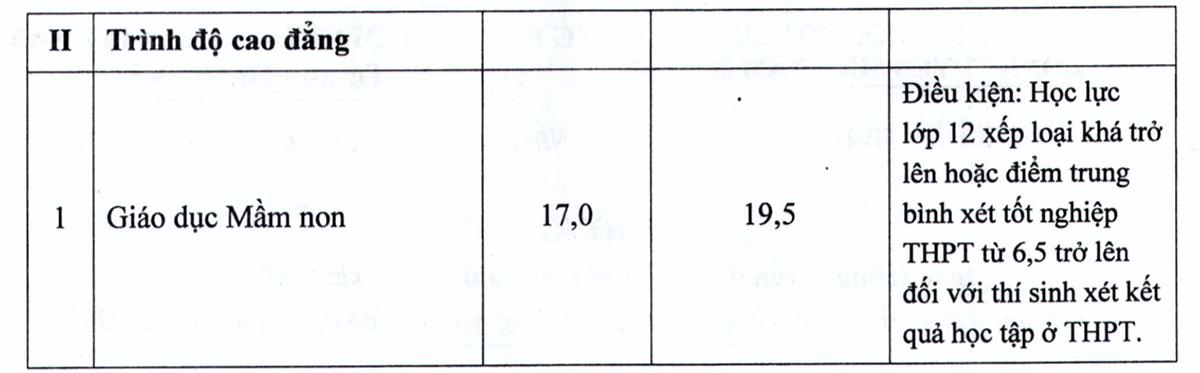 Điểm chuẩn Đại học Hà Tĩnh, Sao Đỏ, Hoa Lư - 3