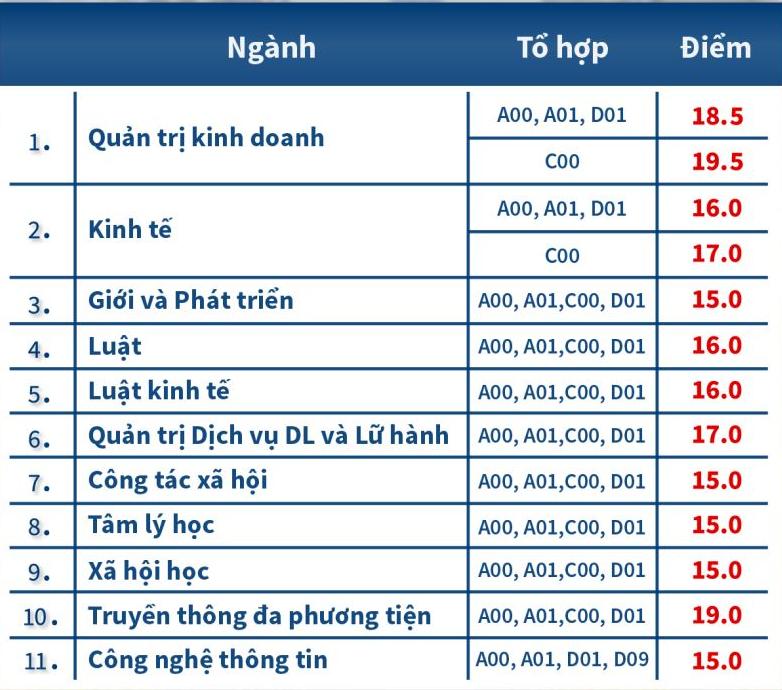 Hai học viện tại Hà Nội lấy điểm chuẩn cao nhất 15-19