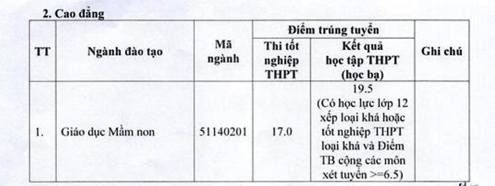 Điểm chuẩn Đại học Hà Tĩnh, Sao Đỏ, Hoa Lư - 1