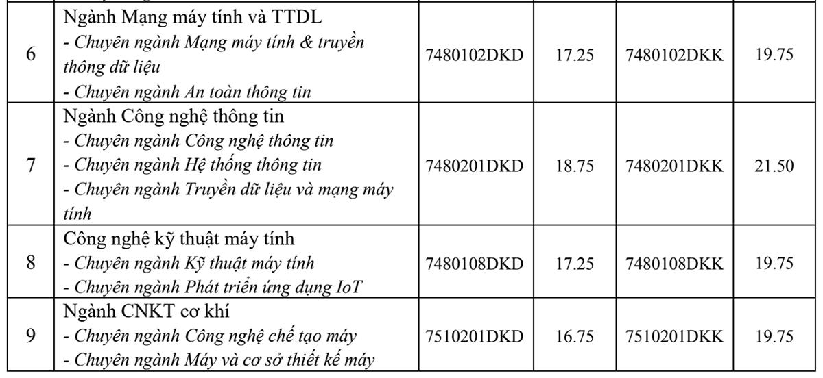 Điểm chuẩn ba trường ở Hà Nội - 2
