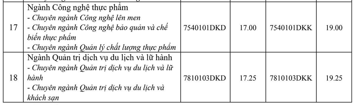 Điểm chuẩn ba trường ở Hà Nội - 4
