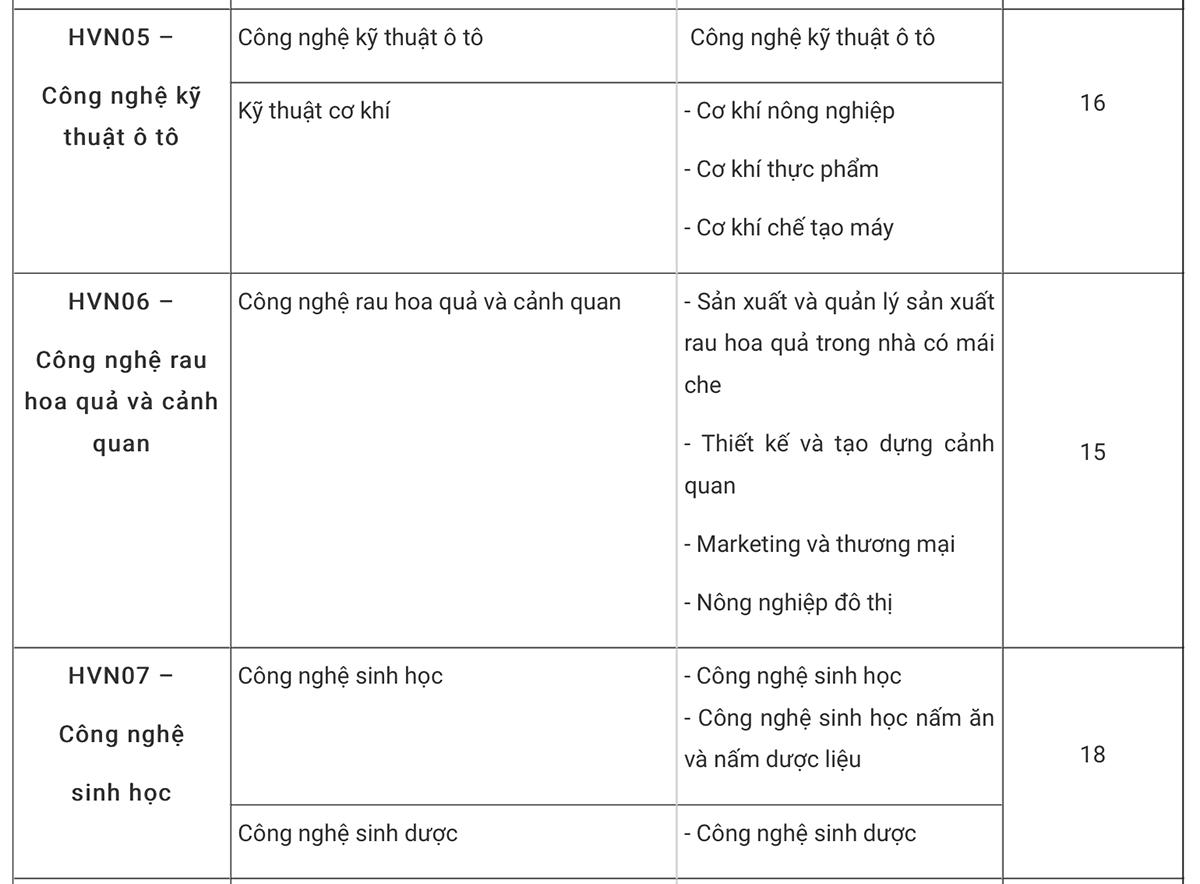 Học viện Nông nghiệp Việt Nam lấy điểm chuẩn từ 15 - 2