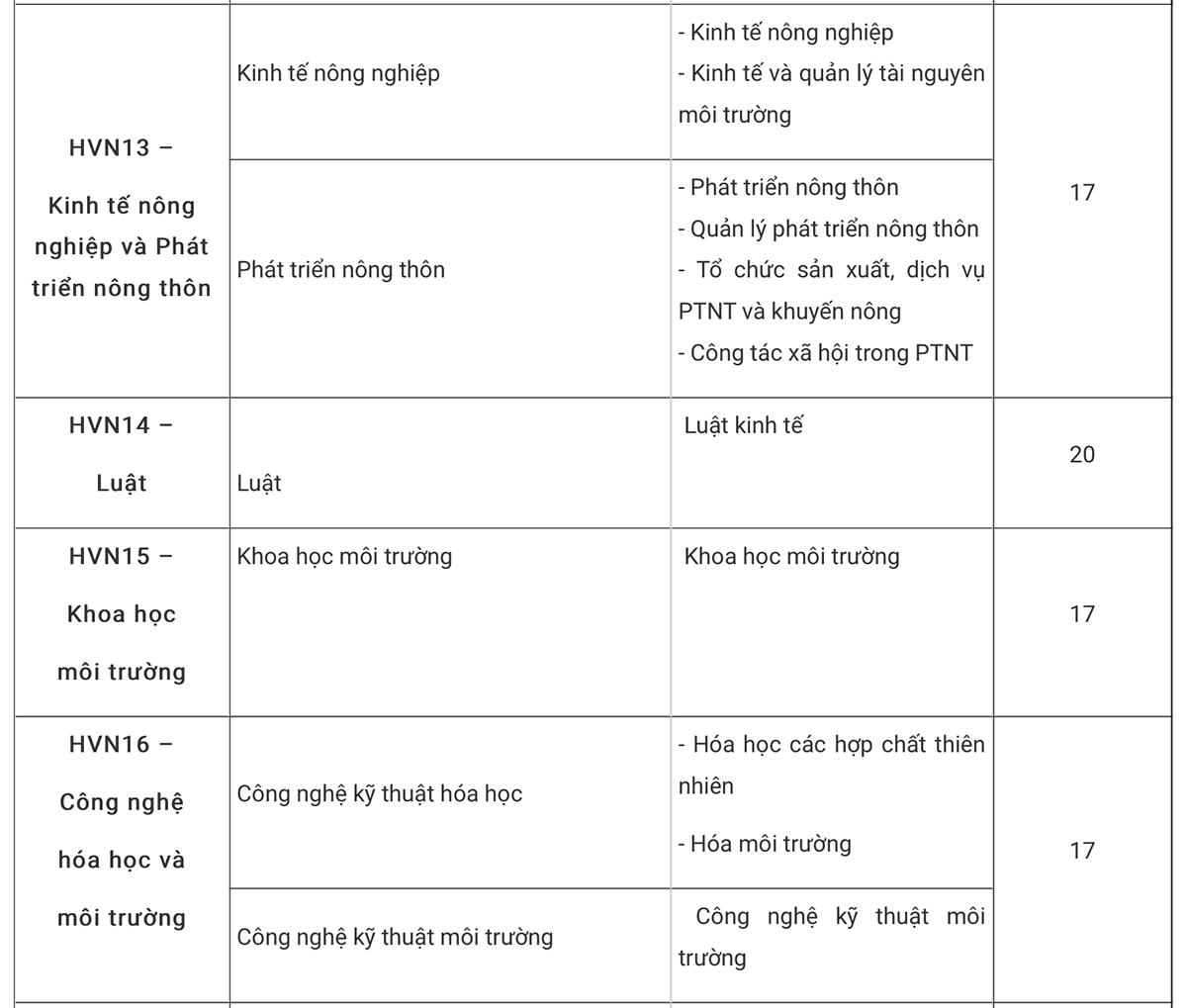Học viện Nông nghiệp Việt Nam lấy điểm chuẩn từ 15 - 5