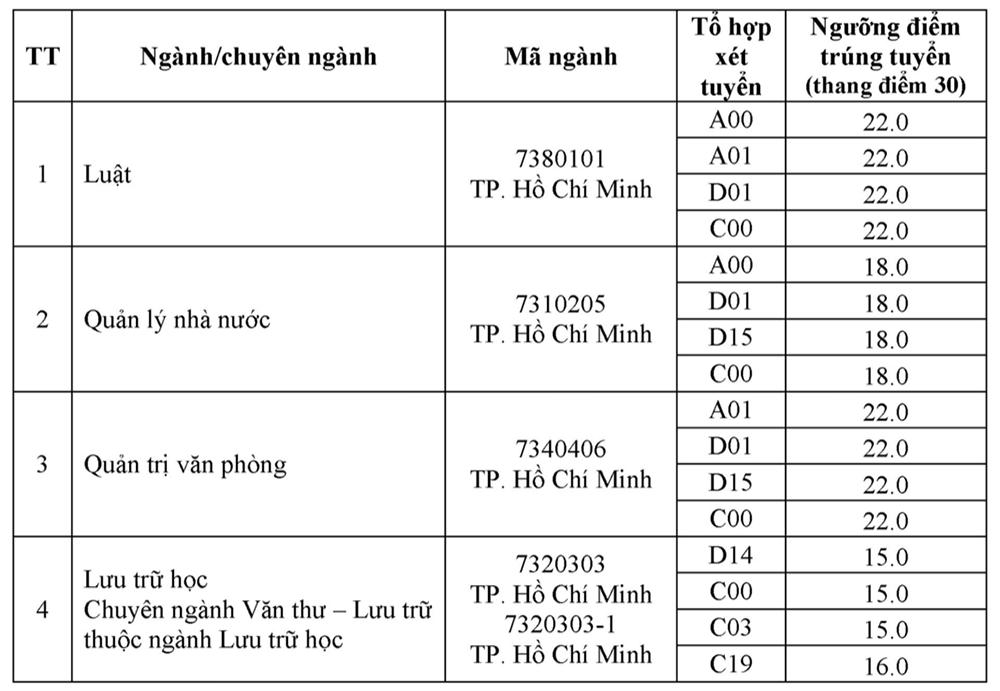 Điểm chuẩn Nội vụ Hà Nội từ 15 đến 26,75 - 4