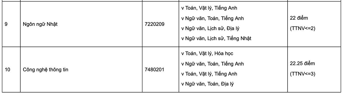 Điểm chuẩn Đại học Nguyễn Trãi, Phương Đông - 2