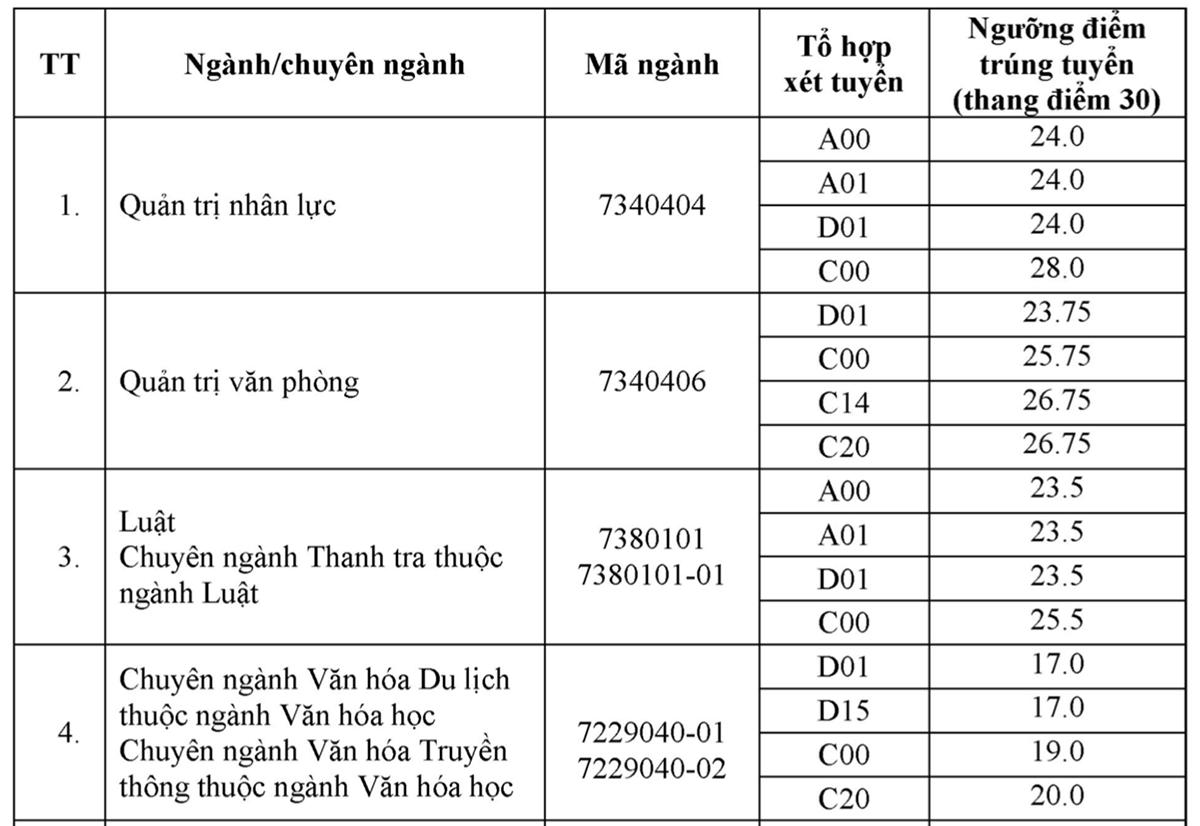 Điểm chuẩn Nội vụ Hà Nội từ 15 đến 26,75