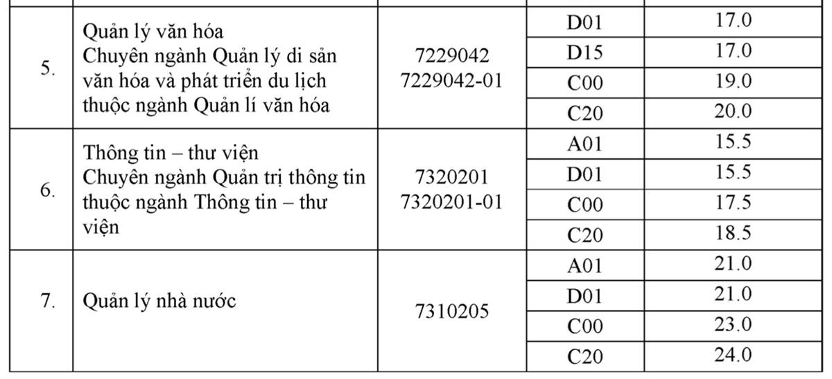 Điểm chuẩn Nội vụ Hà Nội từ 15 đến 26,75 - 1
