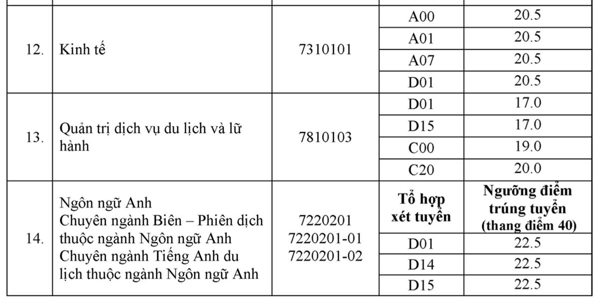 Điểm chuẩn Nội vụ Hà Nội từ 15 đến 26,75 - 3