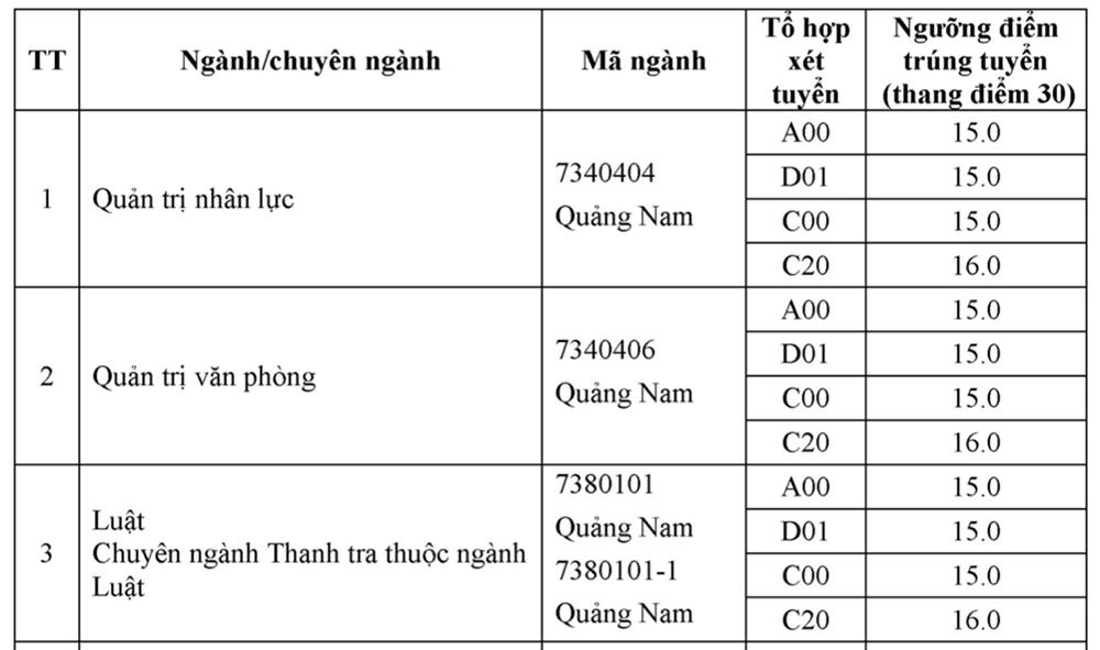 Điểm chuẩn Nội vụ Hà Nội từ 15 đến 26,75 - 5