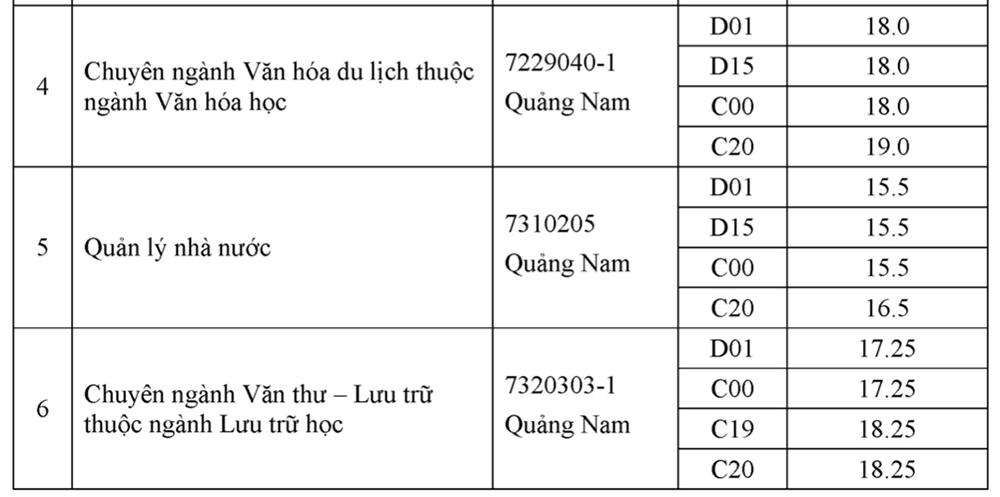 Điểm chuẩn Nội vụ Hà Nội từ 15 đến 26,75 - 6
