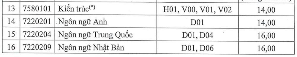 Điểm chuẩn Đại học Nguyễn Trãi, Phương Đông - 4