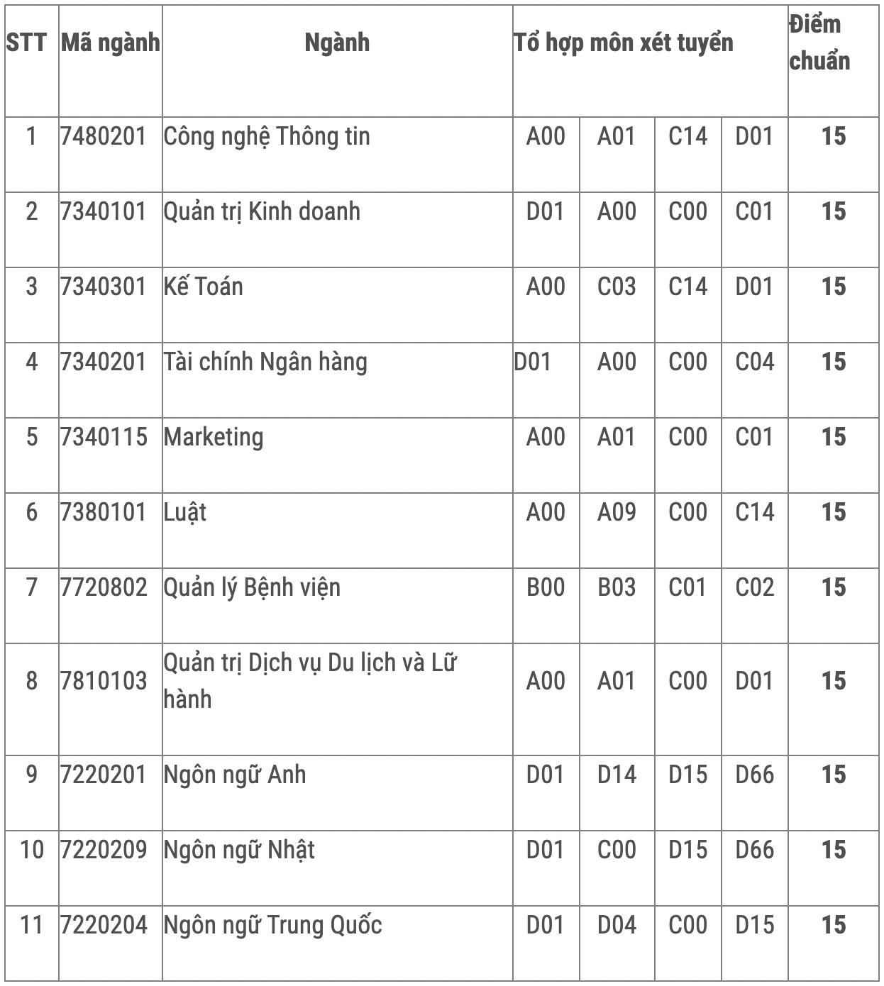 Điểm chuẩn Đại học Mở, Hùng Vương TP HCM - 6