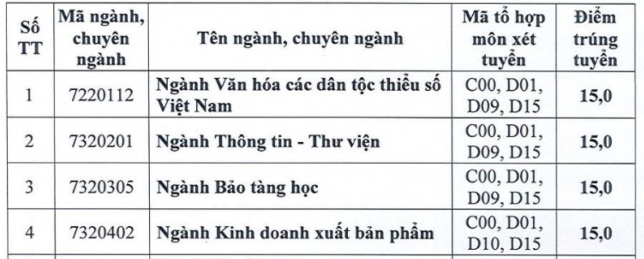 Điểm chuẩn Đại học Mở, Hùng Vương TP HCM - 2