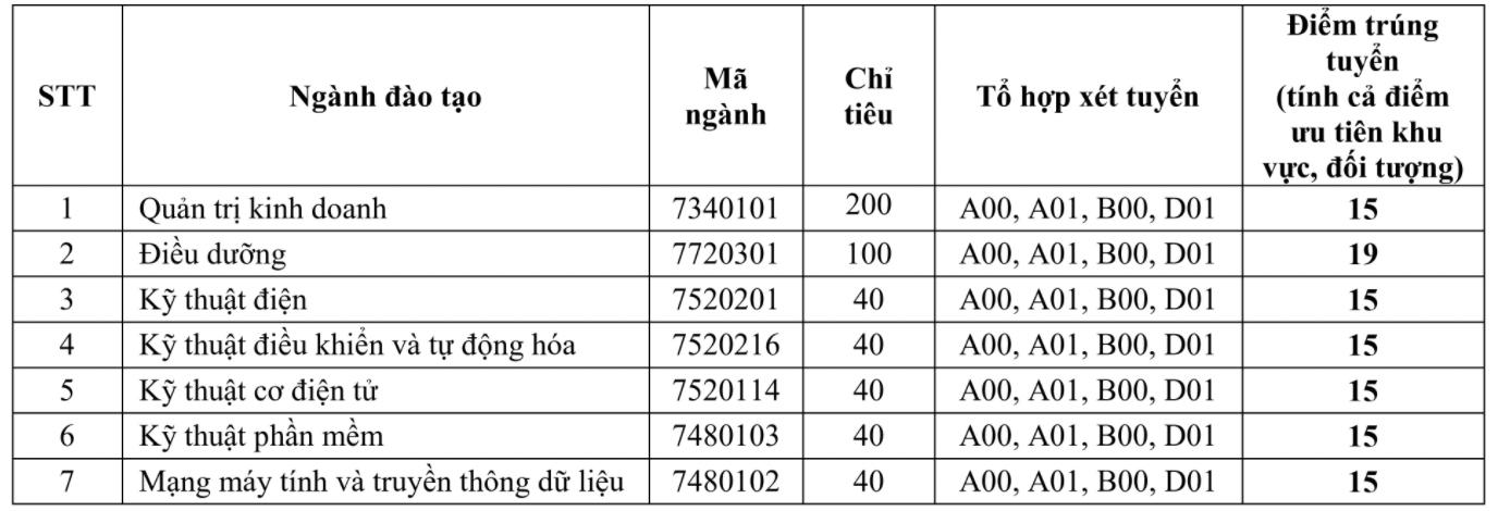 Đại học Đồng Nai - 3
