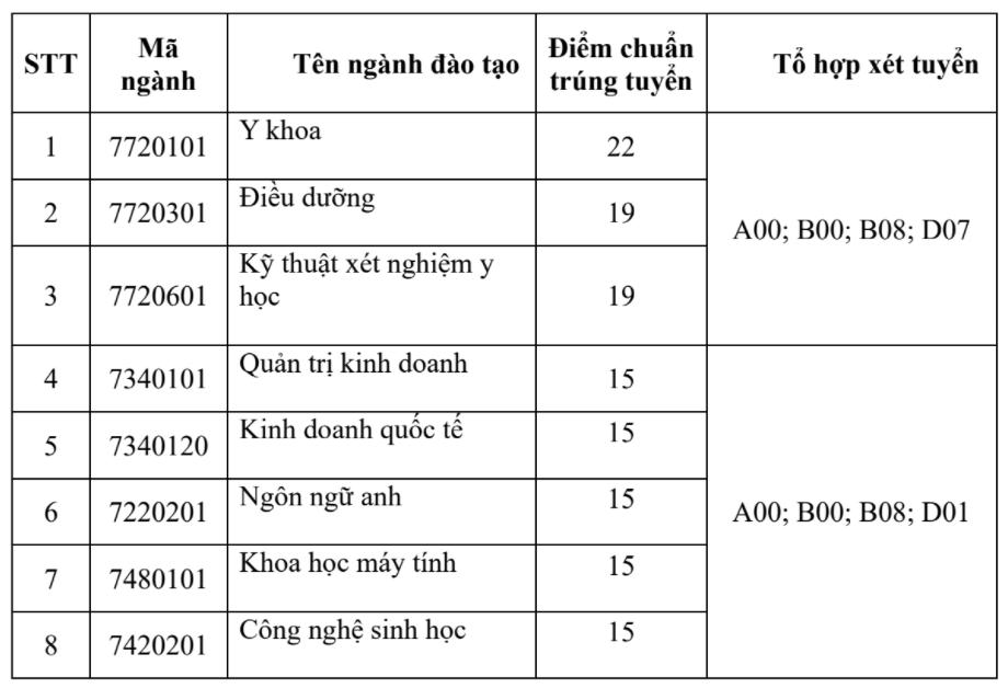 Điểm chuẩn đại học Bạc Liêu, Cửu Long, Tân Tạo - 3