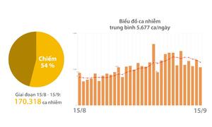 Kết quả 30 ngày siết chặt chống dịch tại TP HCM