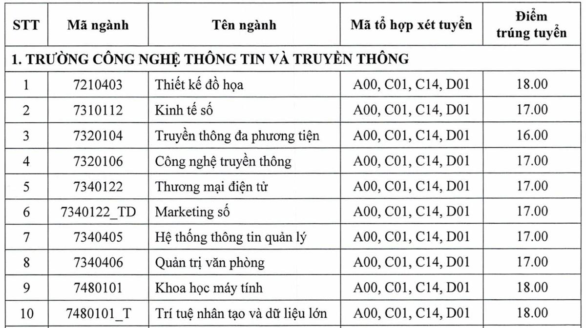 Điểm chuẩn 10 trường, khoa thuộc Đại học Thái Nguyên