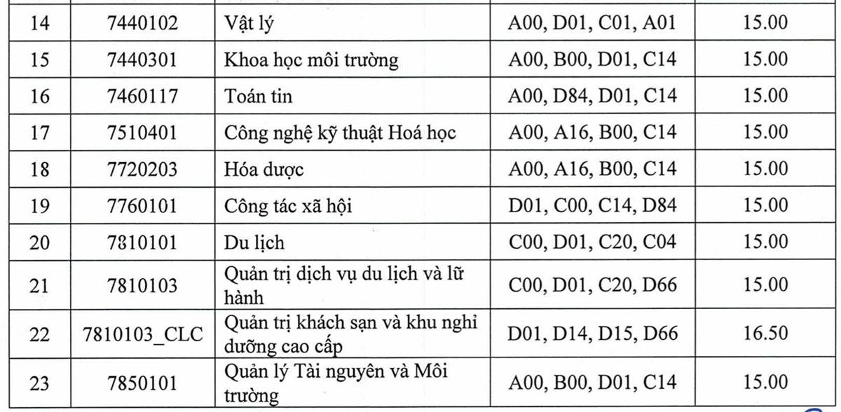 Điểm chuẩn 10 trường, khoa thuộc Đại học Thái Nguyên - 11