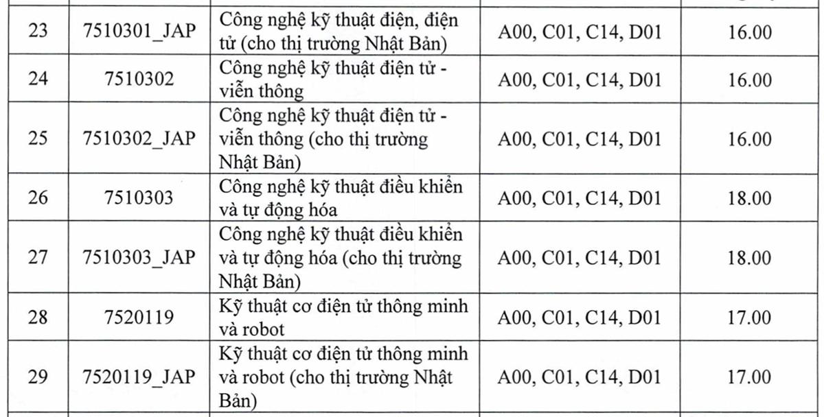 Điểm chuẩn 10 trường, khoa thuộc Đại học Thái Nguyên - 2