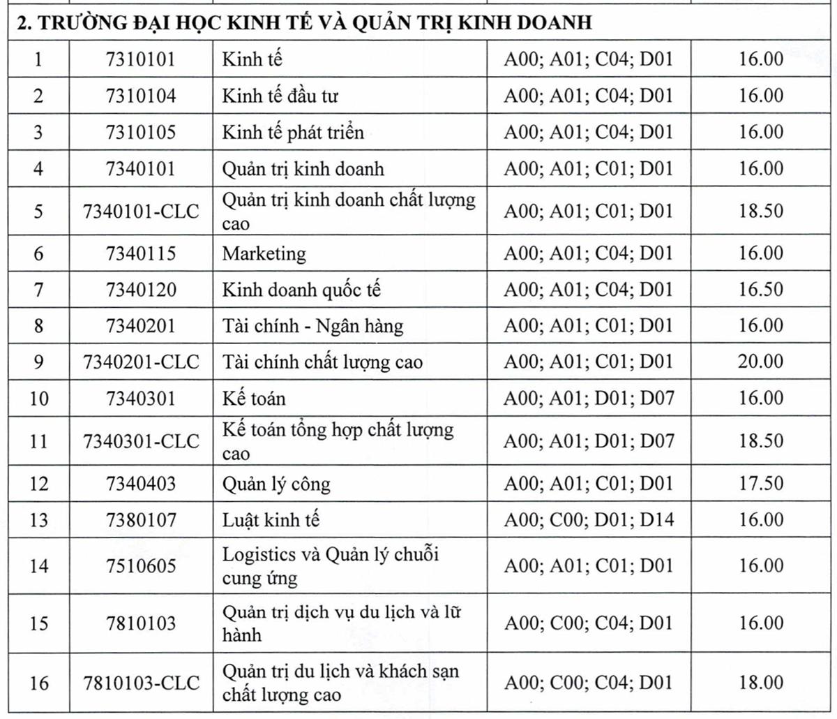 Điểm chuẩn 10 trường, khoa thuộc Đại học Thái Nguyên - 3