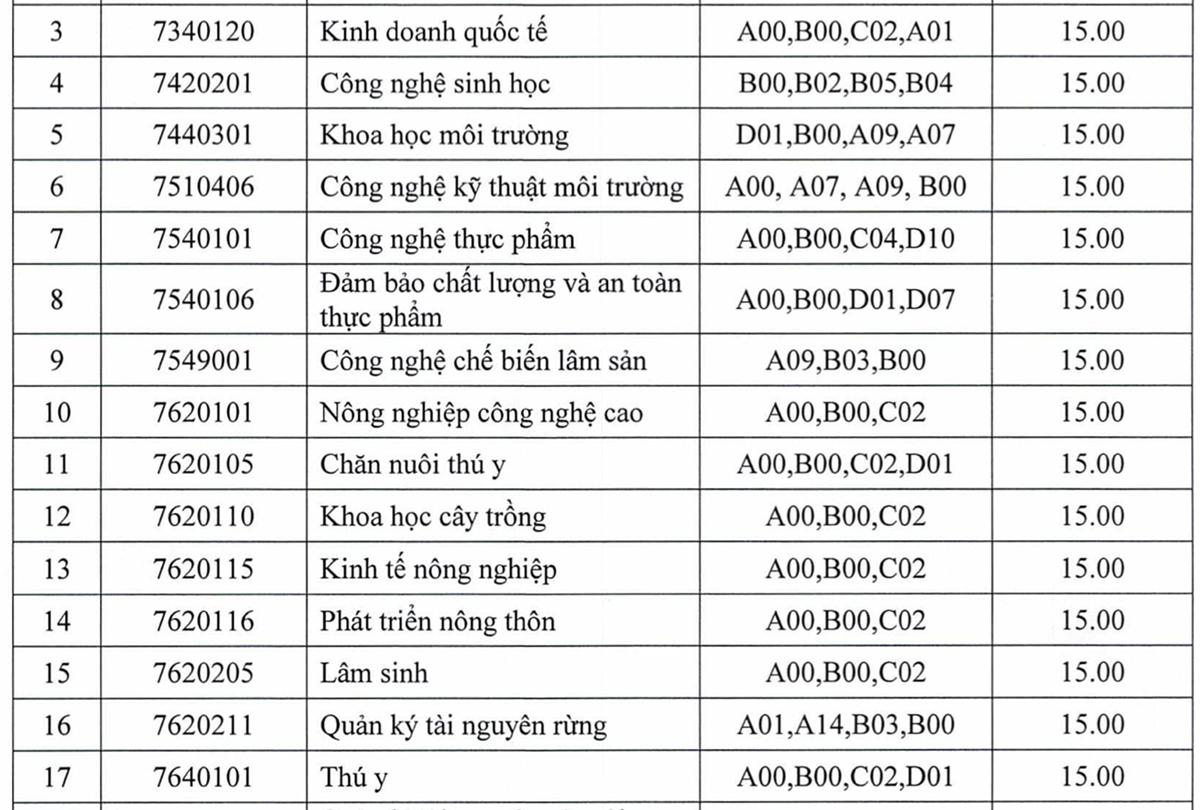 Điểm chuẩn 10 trường, khoa thuộc Đại học Thái Nguyên - 6