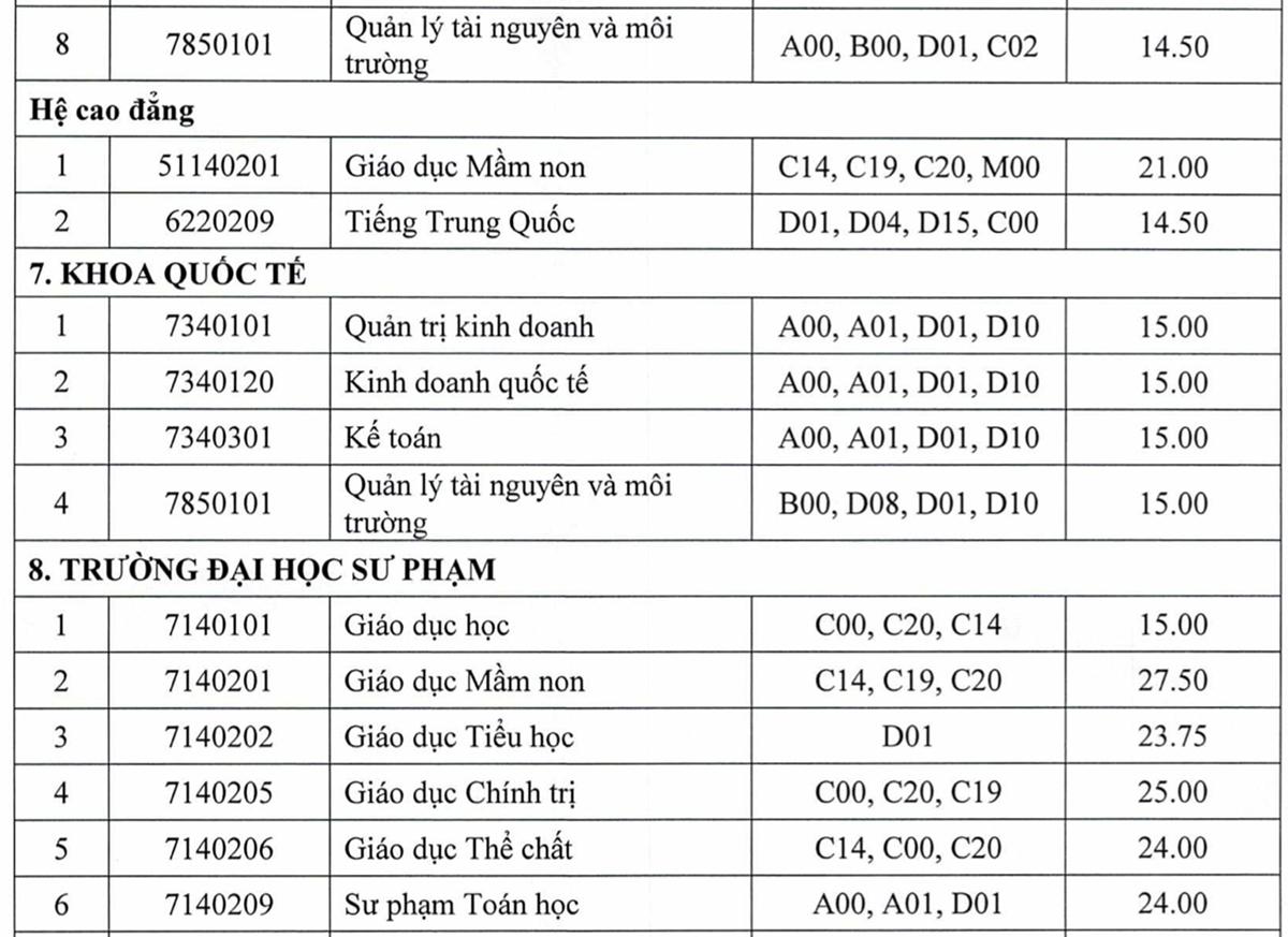 Điểm chuẩn 10 trường, khoa thuộc Đại học Thái Nguyên - 8