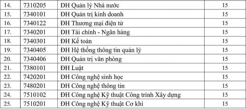 Điểm chuẩn 4 đại học miền Tây Nam Bộ - 1