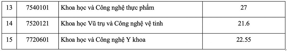 Đại học Khoa học và Công nghệ Hà Nội lấy thấp nhất 21,05 - 1