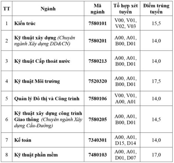 Điểm chuẩn 4 đại học miền Tây Nam Bộ - 4