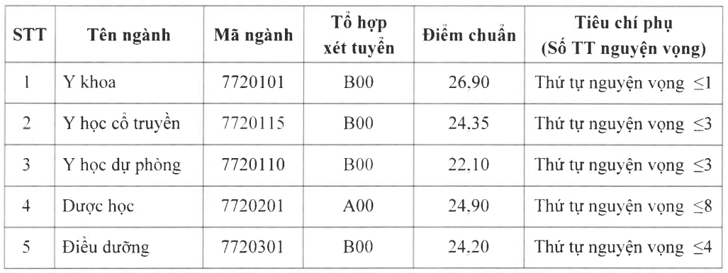 Điểm chuẩn Đại học Y Dược Thái Bình, Điều dưỡng Nam Định