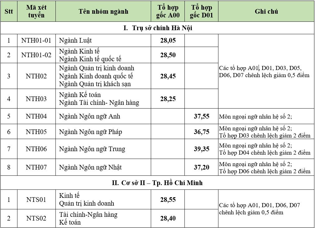 Điểm trúng tuyển Đại học Ngoại thương cơ sở Hà Nội và TP HCM.