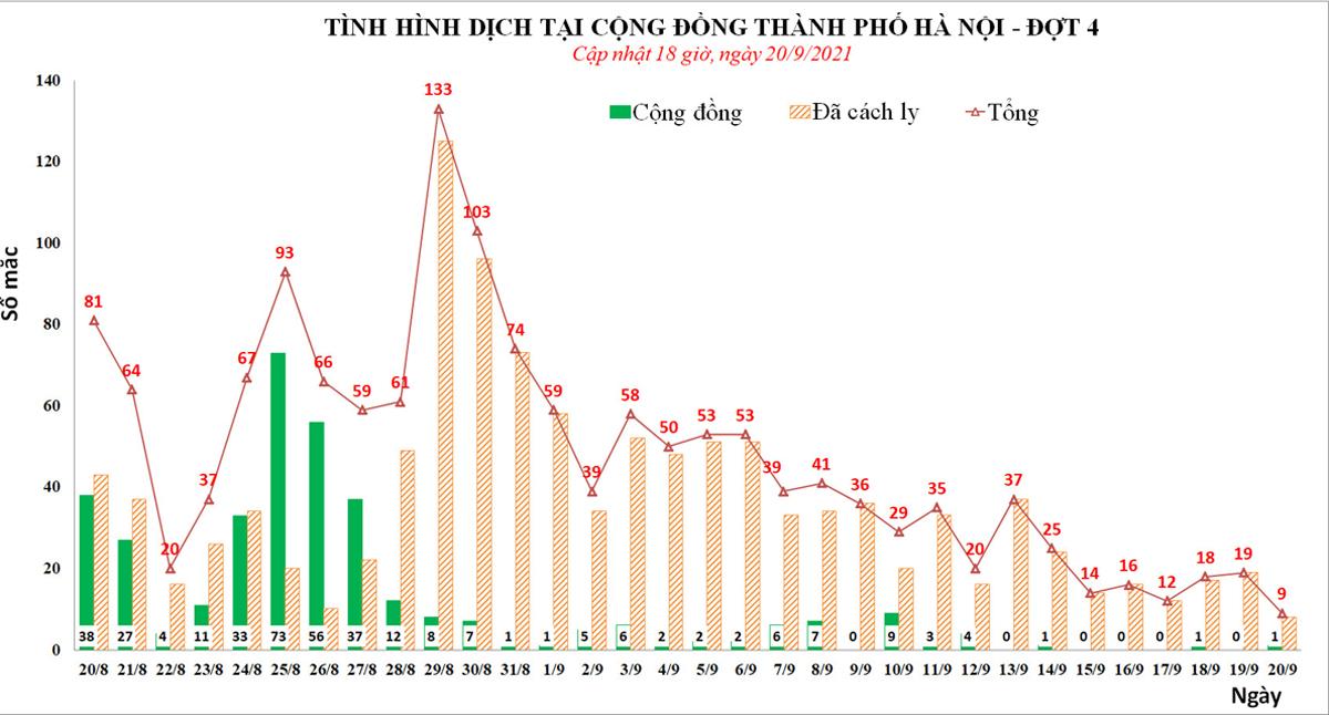 Biểu đồ số ca mắc mới tại Hà Nội từ hôm 28/8 đến 20/9. Nguồn: CDC Hà Nội.