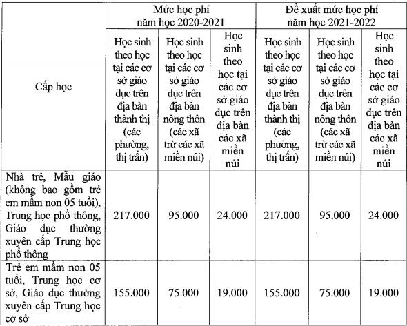 Hà Nội thu 75% học phí khi học trực tuyến