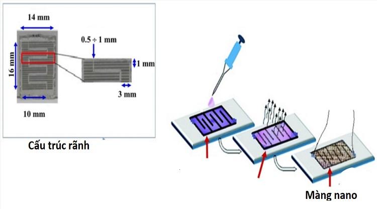 Cảm biến có kích thước milimet, sử dụng mang nano để hấp phụ khí amoniac.