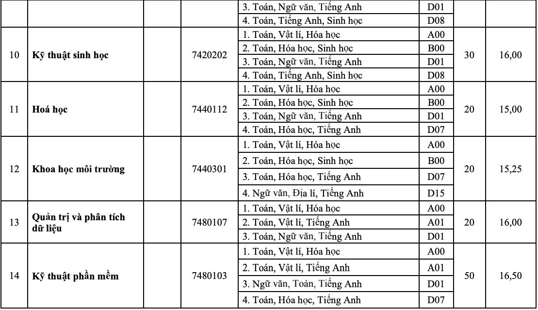 10 khoa, trường của Đại học Huế tuyển bổ sung hơn 1.800 chỉ tiêu - 11