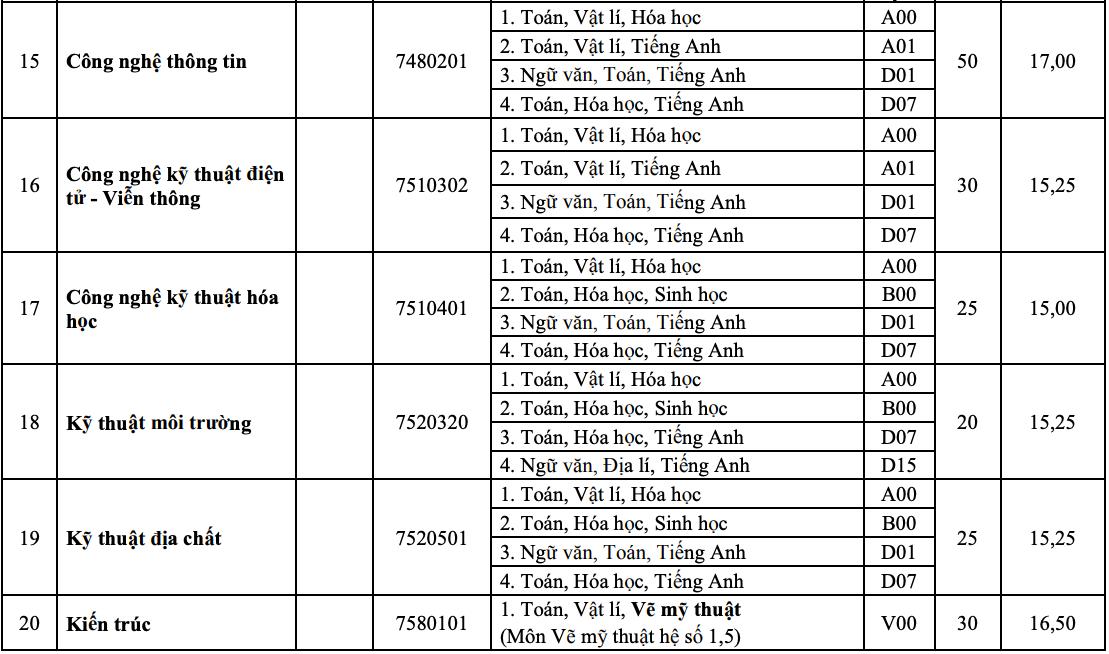 10 khoa, trường của Đại học Huế tuyển bổ sung hơn 1.800 chỉ tiêu - 12