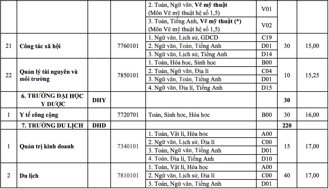 10 khoa, trường của Đại học Huế tuyển bổ sung hơn 1.800 chỉ tiêu - 13