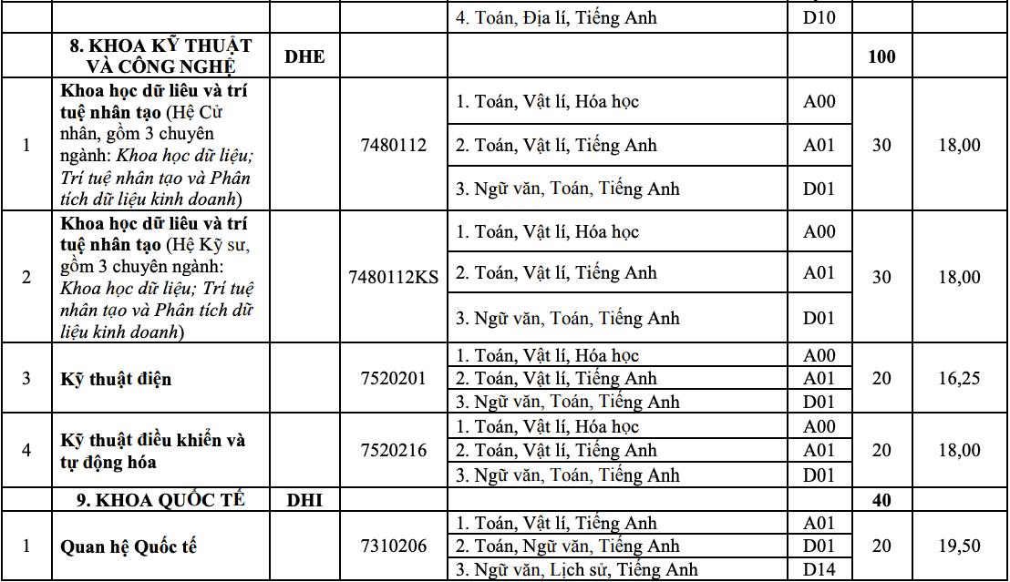 10 khoa, trường của Đại học Huế tuyển bổ sung hơn 1.800 chỉ tiêu - 15