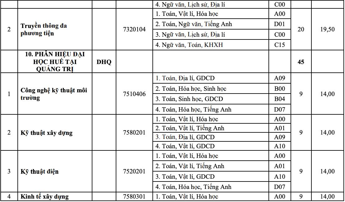 10 khoa, trường của Đại học Huế tuyển bổ sung hơn 1.800 chỉ tiêu - 16