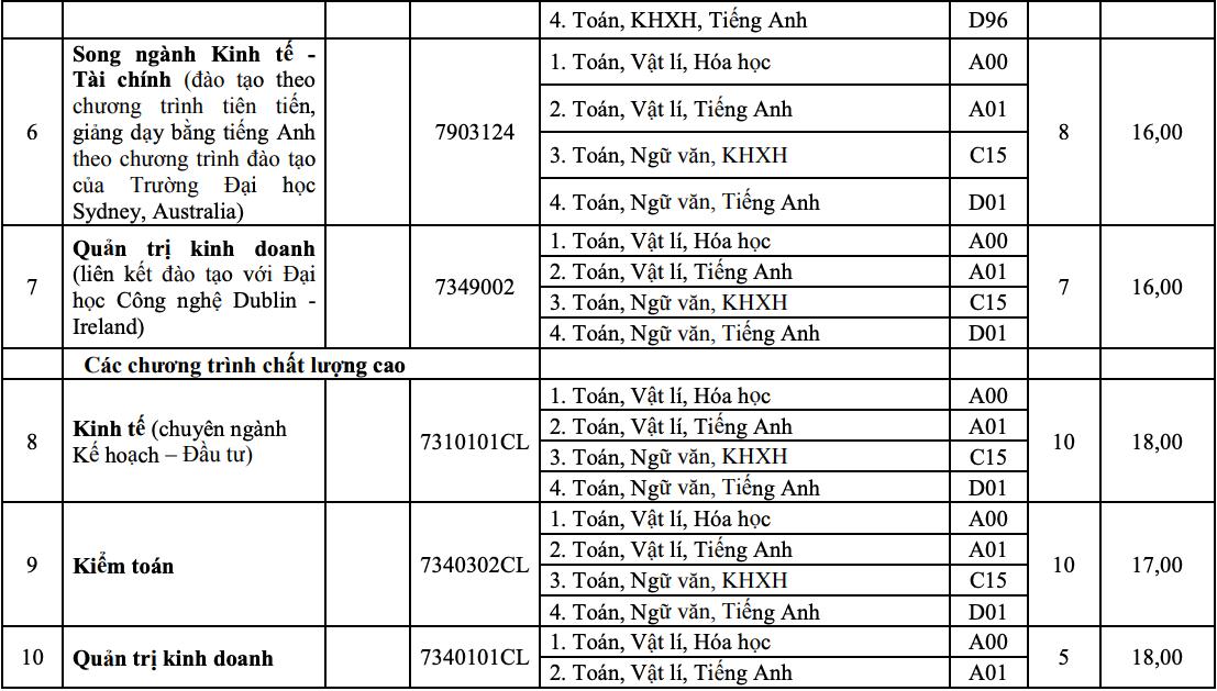 10 khoa, trường của Đại học Huế tuyển bổ sung hơn 1.800 chỉ tiêu - 3