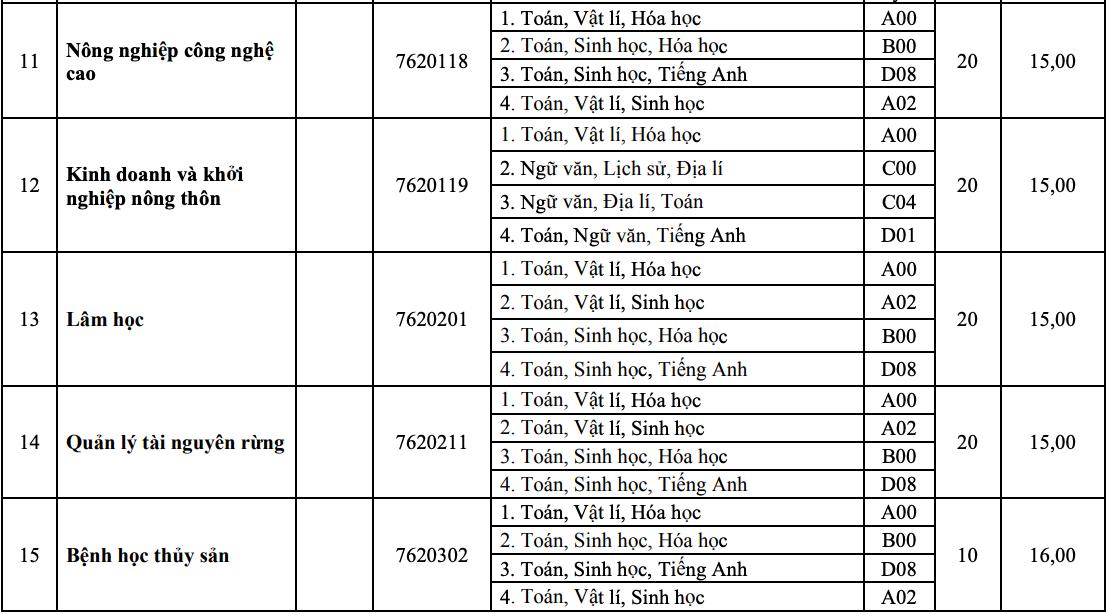 10 khoa, trường của Đại học Huế tuyển bổ sung hơn 1.800 chỉ tiêu - 6