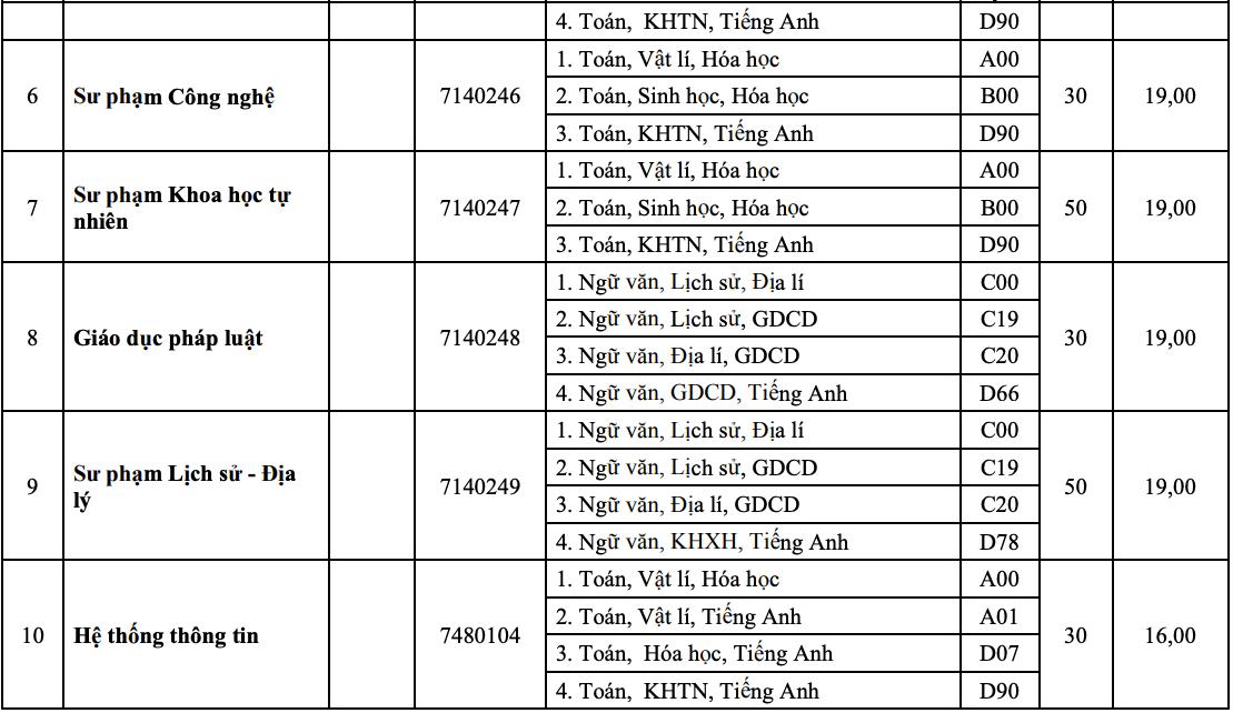 10 khoa, trường của Đại học Huế tuyển bổ sung hơn 1.800 chỉ tiêu - 8