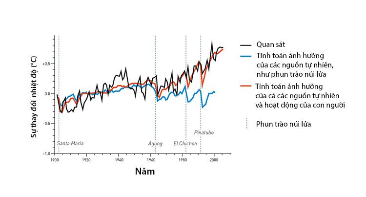Biểu đồ cho thấy tác động của con người và các nguồn tự nhiên tới sự nóng lên của khí quyền. Ảnh: RSAS