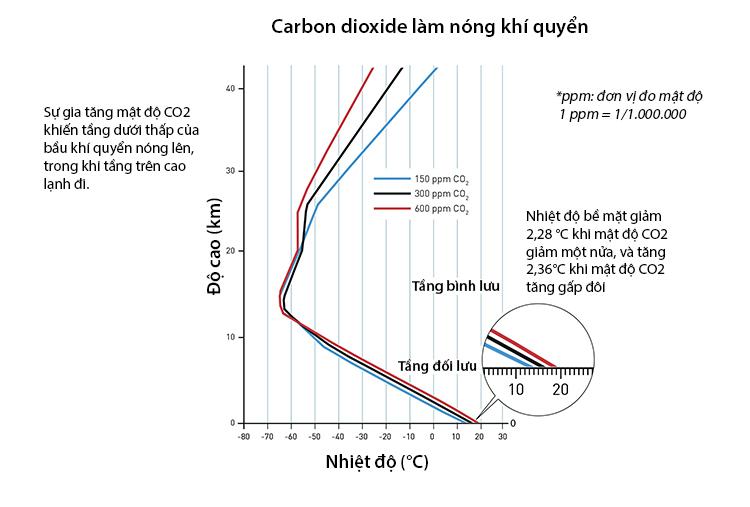 Biểu đồ cho thấy mối liên quan giữa mật độ CO2 và nhiệt độ khí quyển từ nghiên cứu của Syukuro Manabe. Ảnh: RSAS