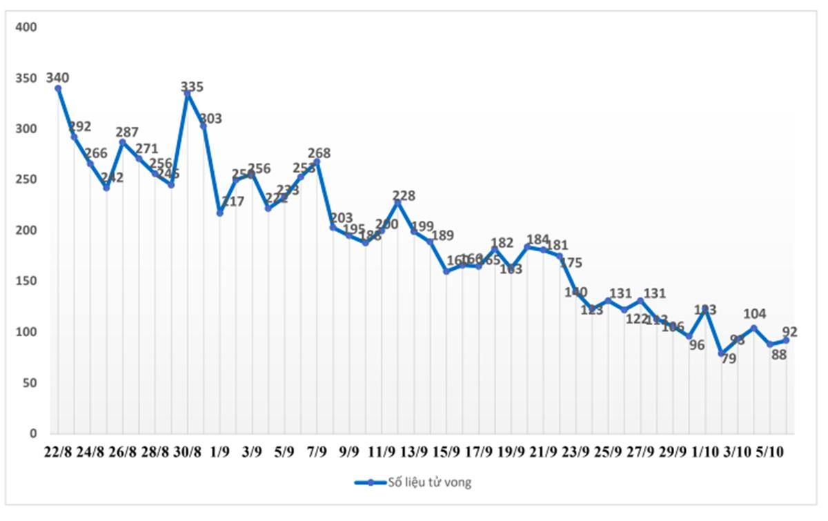 Biểu đồ số ca tử vong do Covid-19 tại TP HCM từ ngày 22/8 đến 5/10. Nguồn Ban chỉ đạo phòng chống Covid-19 TP HCM.